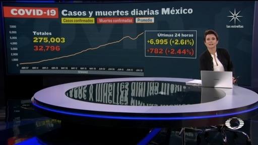 cifra de muertos por coronavirus en México al 8 de julio 2020
