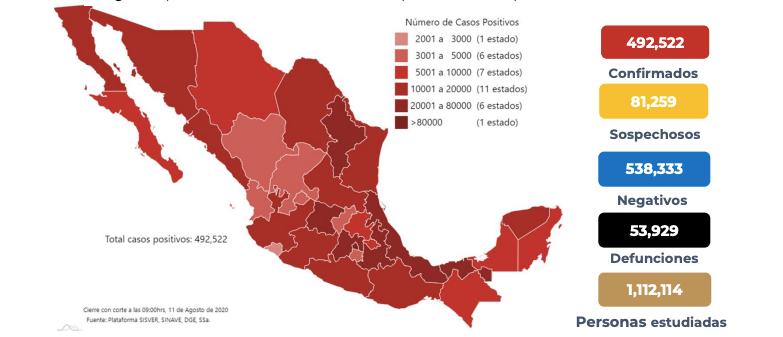 En México van 53 mil 929 muertos por coronavirus y 492 mil 522 casos confirmados