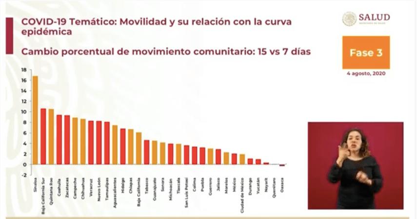 Oaxaca, único estado que mantiene baja movilidad por COVID-19; Sinaloa la aumenta