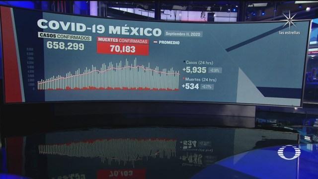 suman 70 mil 183 muertos por coronavirus en mexico