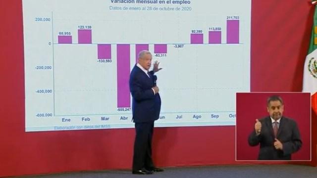 López Obrador, gráfica de empleos
