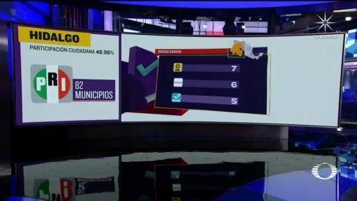 pri gana elecciones locales en coahuila e hidalgo