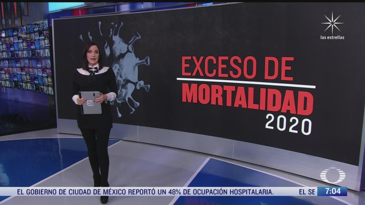 exceso de mortalidad por covid
