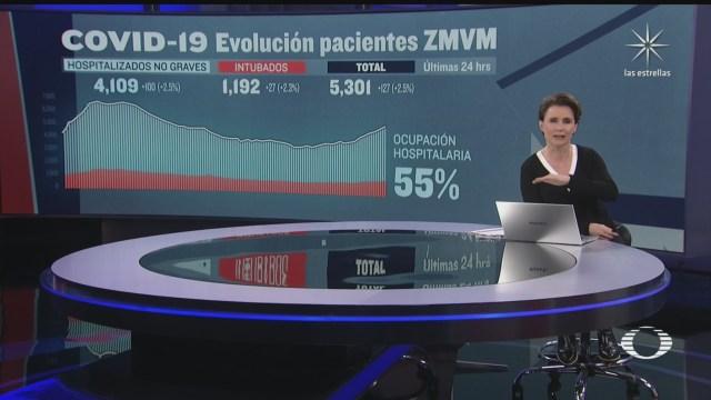ciudad de mexico registra 3 mil 911 hospitalizaciones por covid