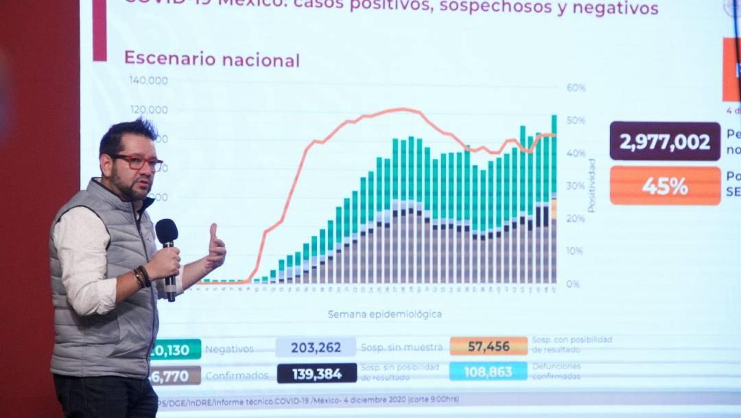 México reportó la cifra más alta de contagios de COVID-19 desde el pasado 27 de noviembre