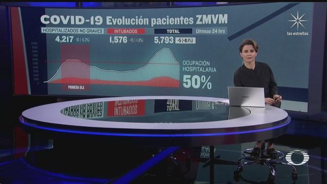 valle de mexico con 50 de ocupacion hospitalaria