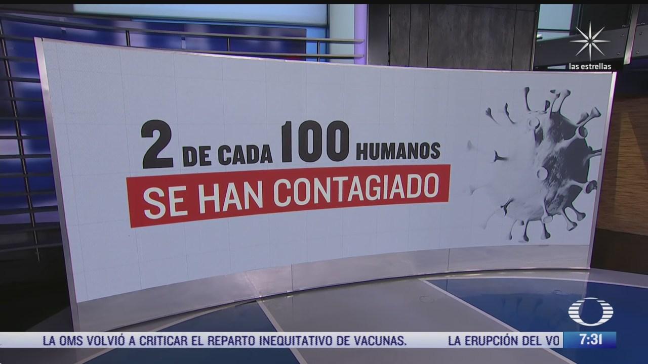 dos de cada 100 humanos se han contagiado de covid 19 en el mundo