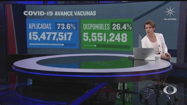 mexico ha aplicado 15 millones 477 mil vacunas contra covid