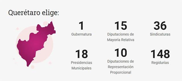 Elecciones 2021 candidatos Queretaro