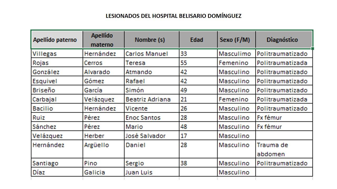 Listado Lesionados Belisario Dominguez