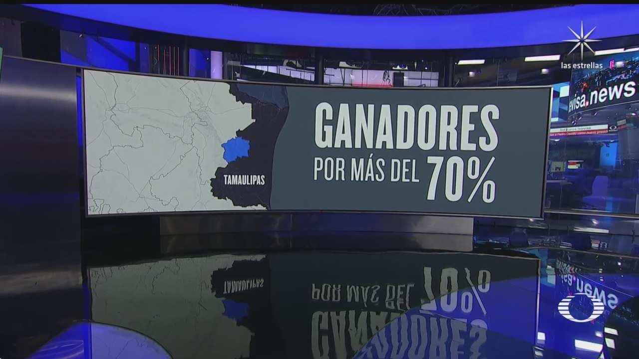 candidatos arrasan con 70 de los votos en zonas peligrosas de tamaulipas