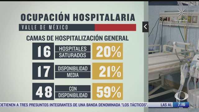 como esta la ocupacion hospitalaria por covid 19 en cdmx y estado de mexico