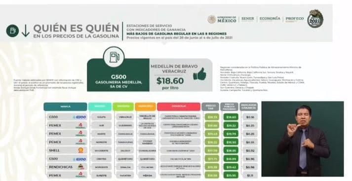 El precio más bajo de la gasolina regular se detectó en Veracruz.