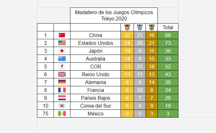 Medallero Olímpico de los Juegos Olímpicos de Tokio 2020: 3 de agosto