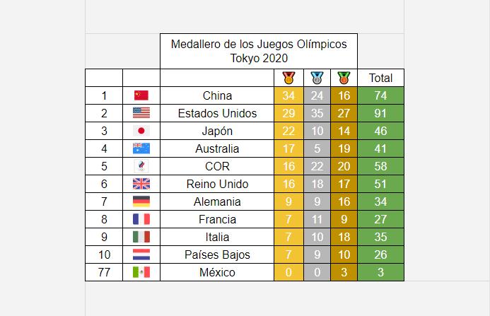 Medallero Olímpico de los Juegos Olímpicos de Tokio 2020: 5 de agosto