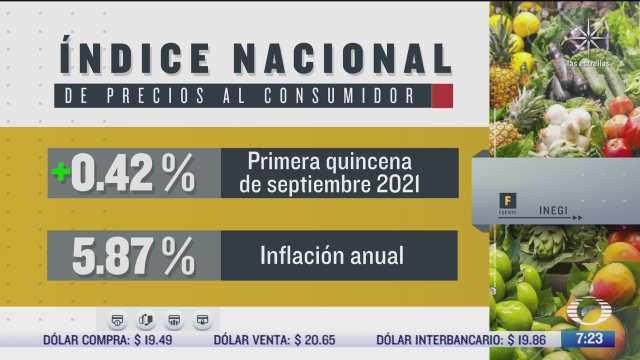 inflacion anual en mexico se ubica en 5 87 informa inegi