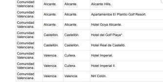 hotels comunitat valenciana covid19