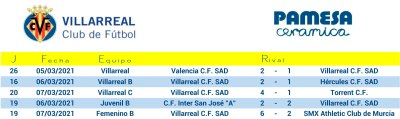 resultats villarreal cf 6 i 7 març