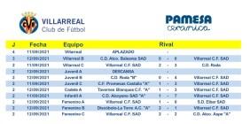 resultats villarreal cf 11 i 12 setembre