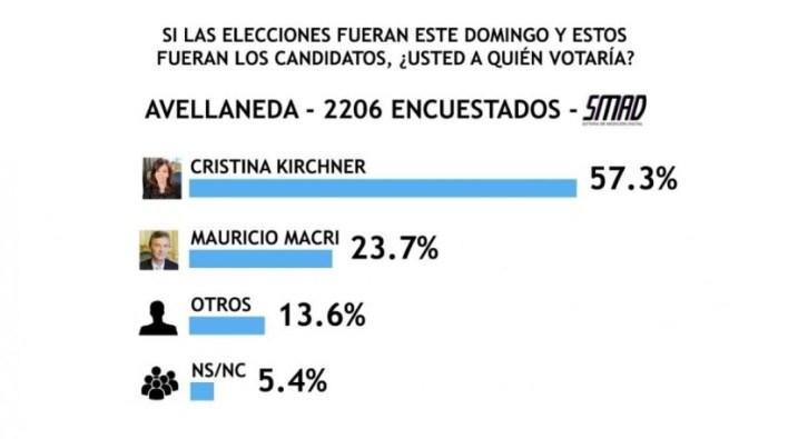 La medidora SMAD, realizó una encuesta en el conurbano bonaerense, para saber si este domingo fueran las elecciones, quiénes serían los candidatos que se impondría en las urnas.