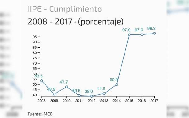 Avanza Chiapas en transparencia presupuestal: IMCO