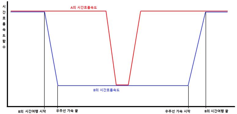 쌍둥이 패러독스 3.png