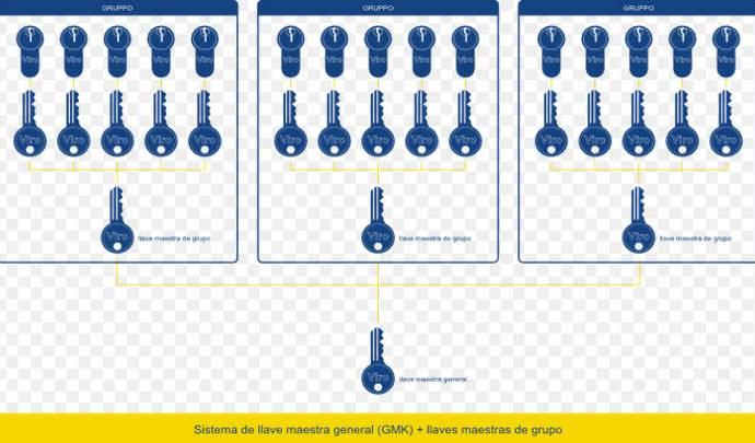 El amaestramiento de llaves resulto una buena idea para la fluidez en área comunes