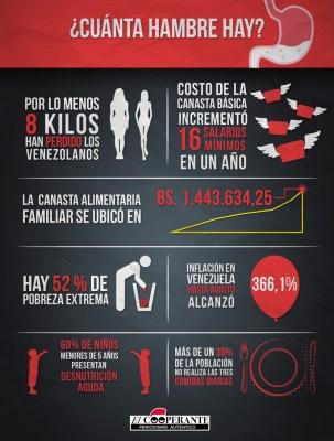 Resultado de imagen para hambre en venezuela estadisticas