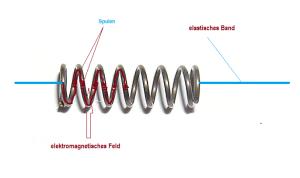 Skizze Elektromagnetfeder
