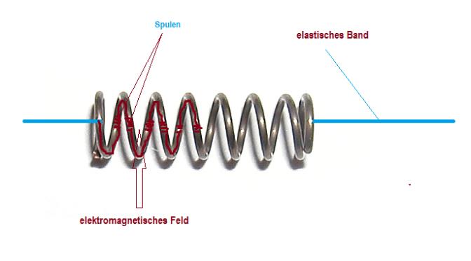 Elektromagnetfeder – gibt es so etwas?