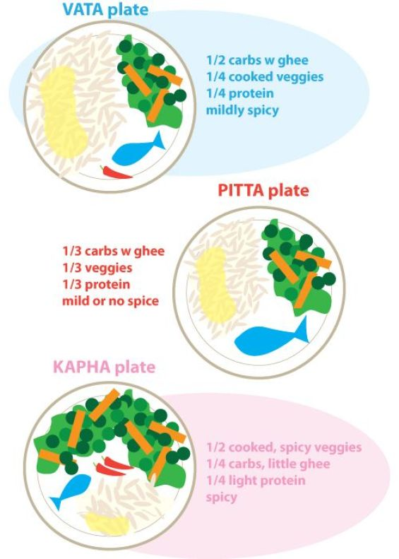 The best food for your dosha via http://www.pinterest.com/pin/426716133417244306/