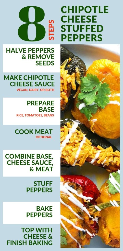 Graphic showing the 8 overall steps for making Chipotle Cheese Stuffed Peppers. First, you halve the peppers and remove the seeds. Second, you make the Chipotle Cheese Sauce, either the vegan version, the dairy version, or both. Third, you prepare the base by combining cooked rice, tomatoes, and cooked black beans. The fourth step is optional. You cook any meat, such as chorizo sausage, that you would like in your stuffed peppers. The fifth step is to combine the base, the cheese sauce, and optionally, the meat. The sixth step is to stuff the peppers. The seventh step is to bake the peppers. The eighth step is to top the peppers with cheese and then finish baking for about 10 minutes.