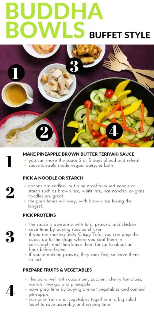 TL;DR summary for Making Buddha Bowls. Shows topdown image of food detailed in the following steps: 1) Make Pineapple Brown Butter Teriyaki Sauce (vegan or vegetarian) 2) Pick a noodle or starch 3) Pick your proteins, Salty Crispy Tofu, prawns, or chicken and 4) Prepare fruits and vegetables