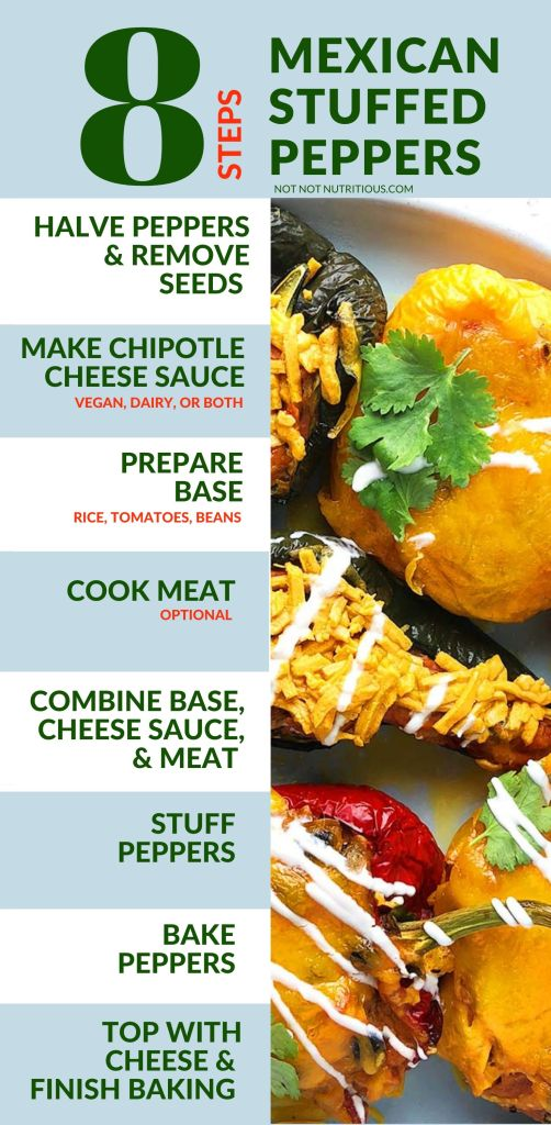Graphic showing the 8 overall steps for making Mexican Stuffed Peppers. First, you halve the peppers and remove the seeds. Second, you make the Chipotle Cheese Sauce, either the vegan version, the dairy version, or both. Third, you prepare the base by combining cooked rice, tomatoes, and cooked black beans. The fourth step is optional. You cook any meat, such as chorizo sausage, that you would like in your stuffed peppers. The fifth step is to combine the base, the cheese sauce, and optionally, the meat. The sixth step is to stuff the peppers. The seventh step is to bake the peppers. The eighth step is to top the peppers with cheese and then finish baking for about 10 minutes.
