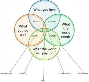 Venn Diagram of Success — Not Only Luck