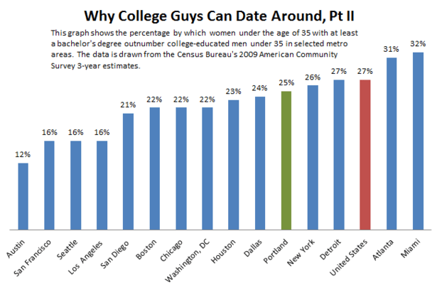 Why_College_Guys_Can_Date_Around_Part_II-thumb-615x408-110646