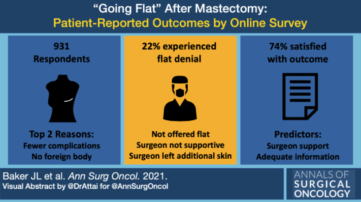 Attai Baker Going Flat Research - Visual Abstract -UCLA