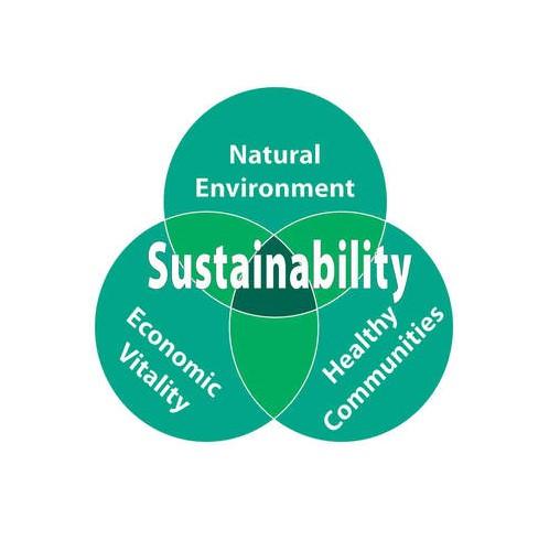 Important Sustainability Links
