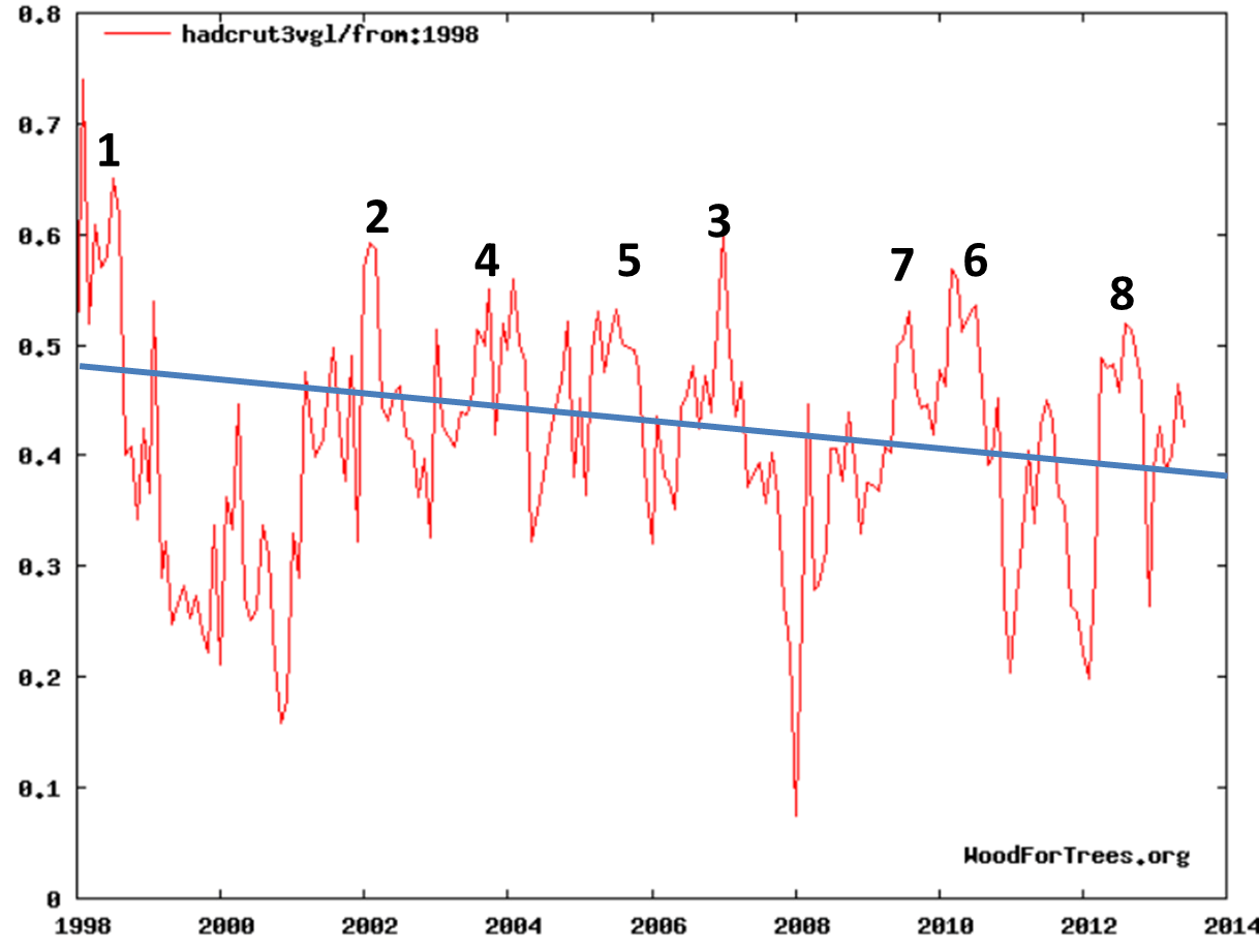 NOAA Confirms Model-Defying Global Temperature Stagnation…2012 Was Among Coolest In 21st Century