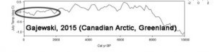 holocene-cooling-canada-arctic-greenland-gajewski15-copy1