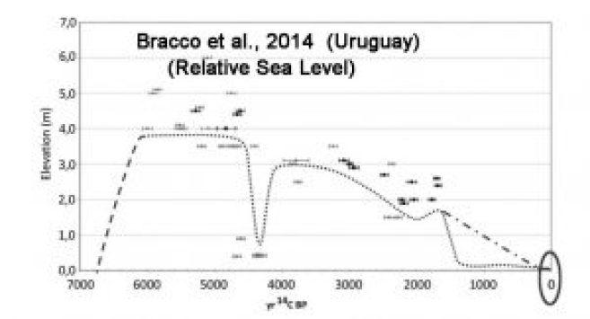 holocene-cooling-rsl-uruguay-bracco14-copy