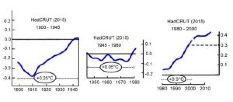 hadcrut4-up-justments-1900-2000