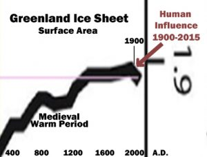 holocene-cooling-greenland-ice-sheet-briner-16-anthropogenic-copy