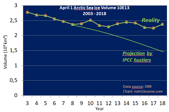 """Résultat de recherche d'images pour """"arctic sea ice grow 2018"""""""
