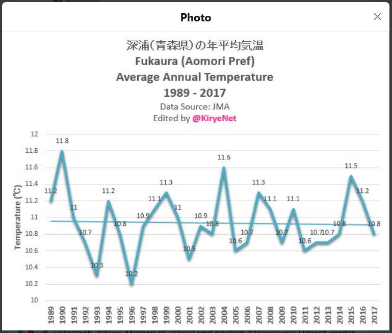 https://i1.wp.com/notrickszone.com/wp-content/uploads/2018/08/Japan_City_Fukaura.png