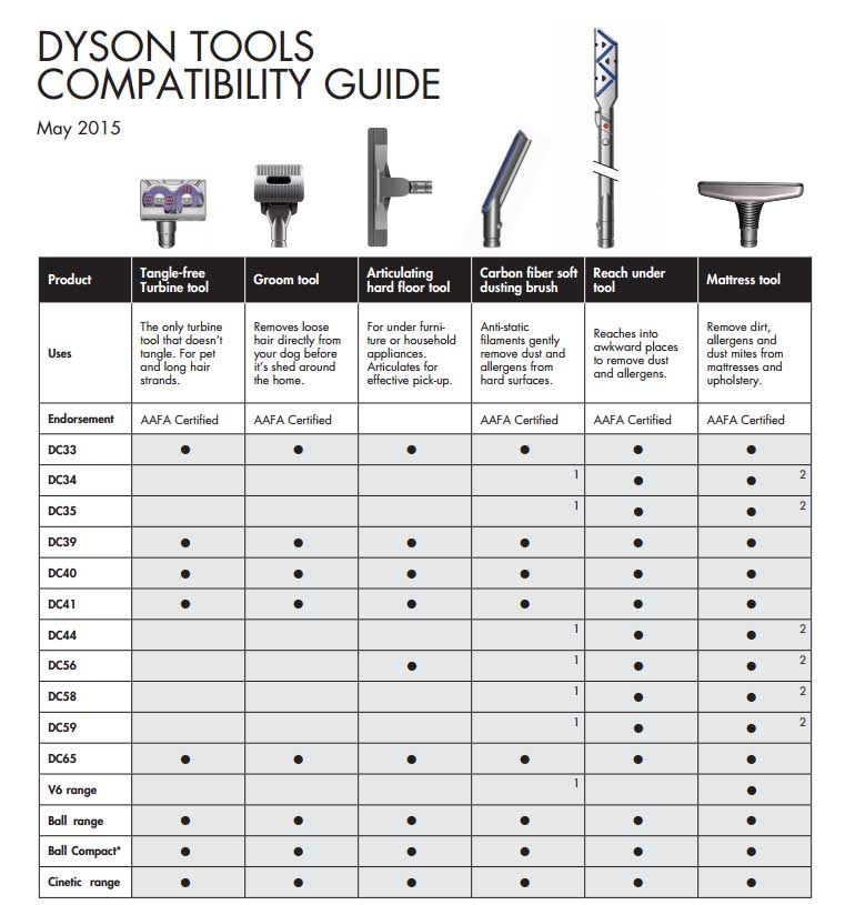 Dyson Tangle Free Turbine Tool Compatibility Will It Fit
