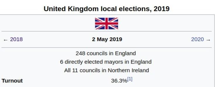 turnout 36.3%