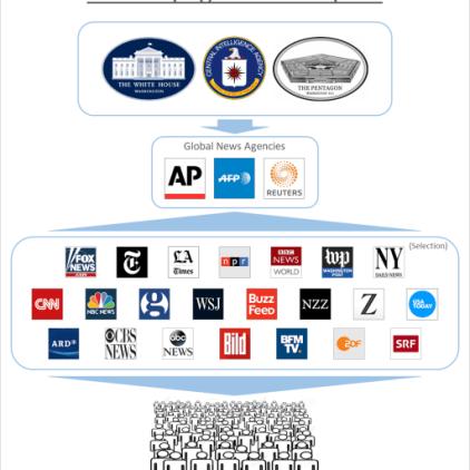 propaganda-multiplier