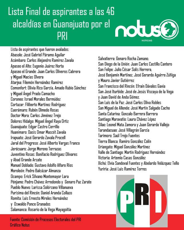 Lista de aspirantes a las presidencias de Guanajuato por el PRI