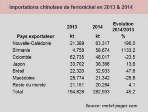 La Nouvelle-Calédonie a été le principal exportateur de ferro-nickel vers la Chine en 2014